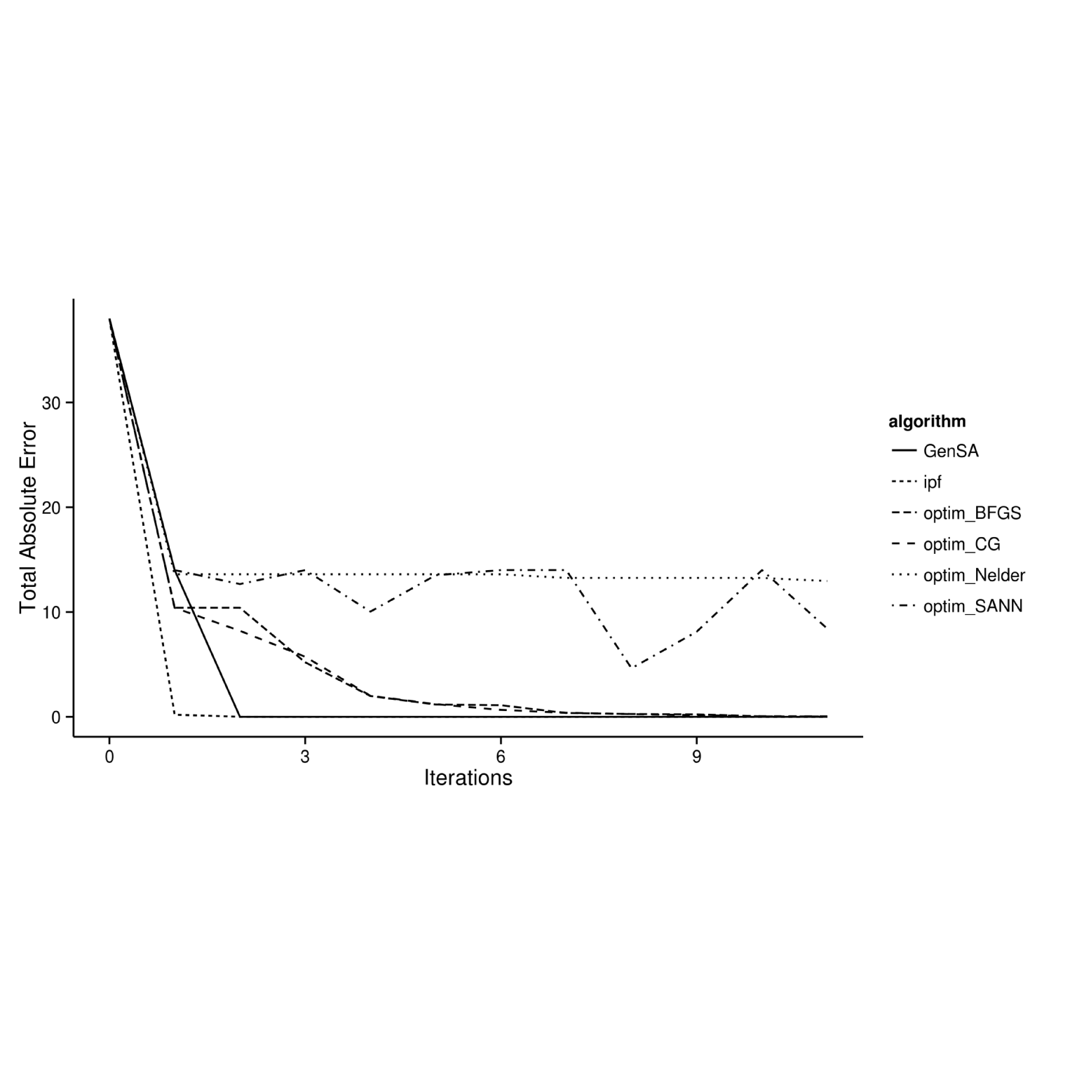 Relationship between number of iterations and goodness-of-fit between observed and simulated results for different optimisation algorithms.