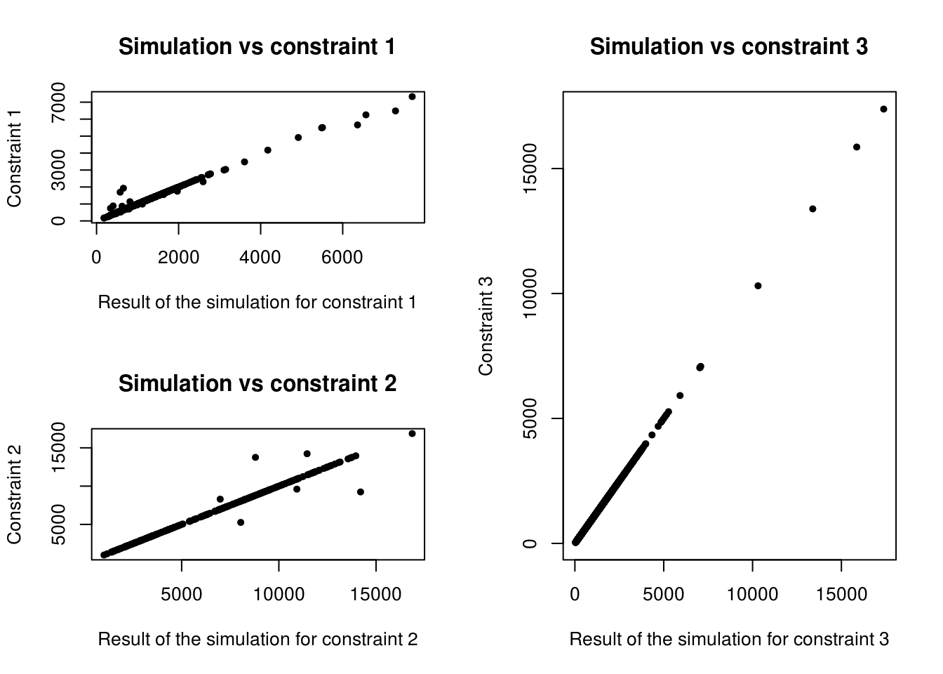 Scatter plot of the relationship between observed cell counts for all categories and all zones from the census (x axis) and the simulated cell counts after IPF (y axis).