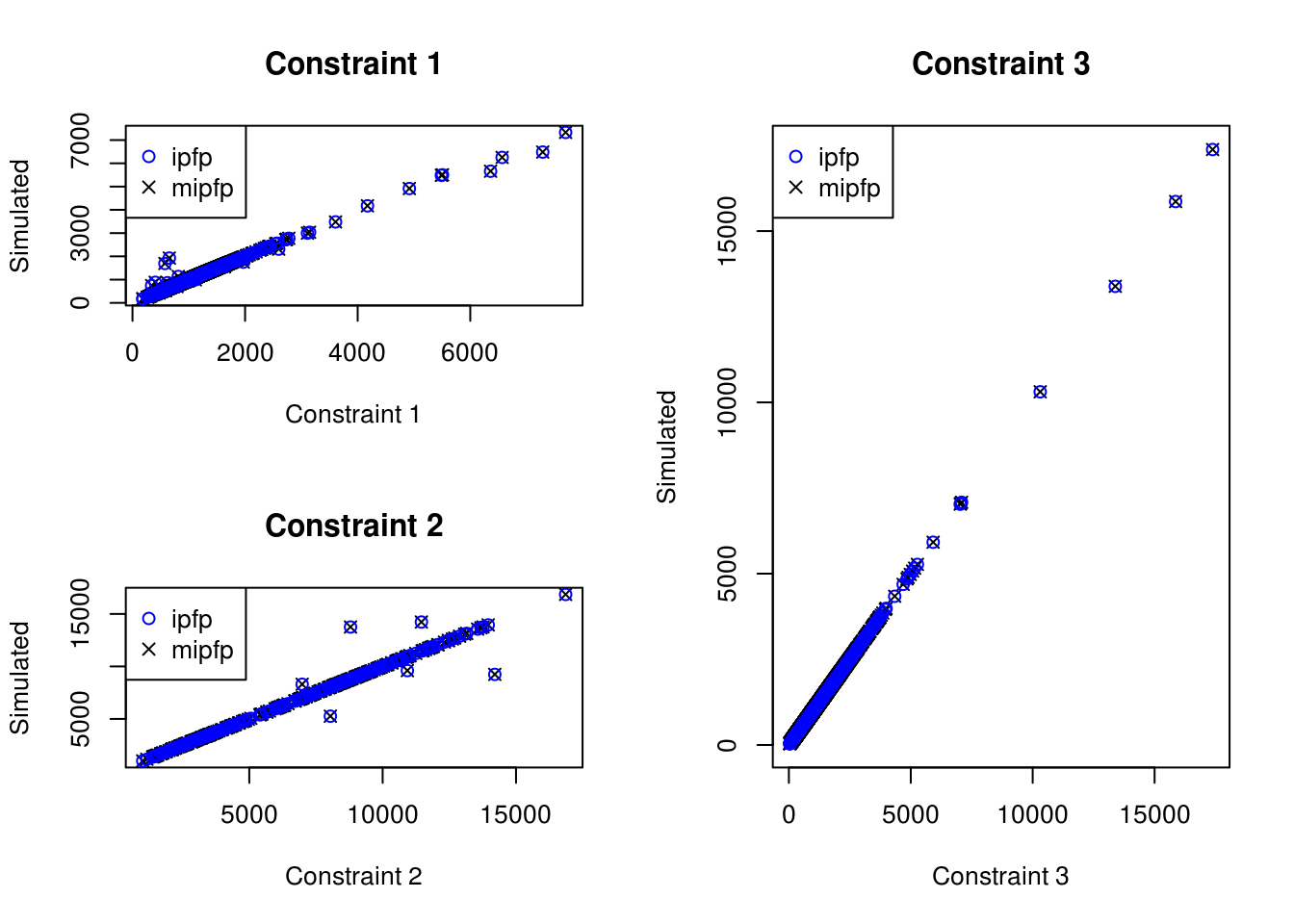 Scatter plot of the relationship between observed cell counts for all categories and all zones from the census (x axis) and the simulated cell counts after IPF (y axis) (ipfp vs mipfp).