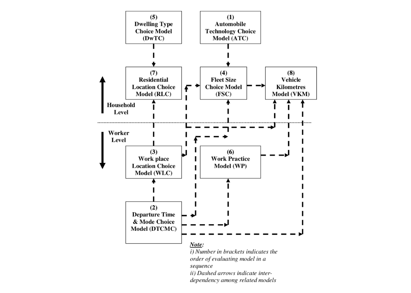 Overview of TRESIS model structure