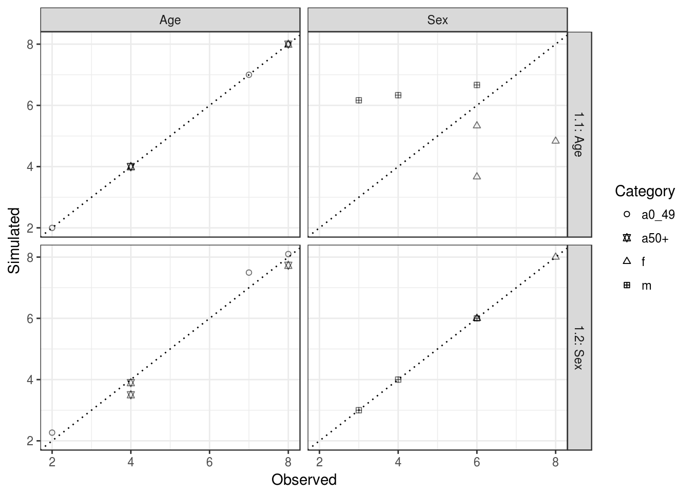 Fit between observed and simulated values for age and sex categories (column facets) after constraining a first time by age and sex constraints (iterations 1.1 and 1.2, plot rows). The dotted line in each plot represents perfect fit between the simulated and observed cell values. The overall fit in each case would be found by combining the left and right-hand plots. Each symbol corresponds to a category and each category has a couple (observed, simulated) for each zone.
